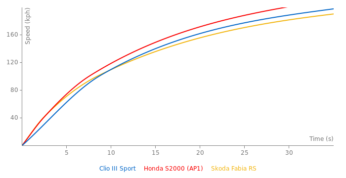 Renault Clio III Sport acceleration graph