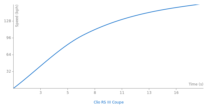 Renault Clio RS III Coupe acceleration graph