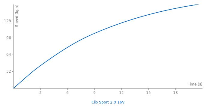 Renault Clio Sport 2.0 16V acceleration graph