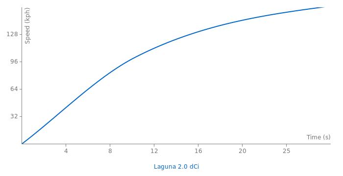 Renault Laguna 2.0 dCi acceleration graph