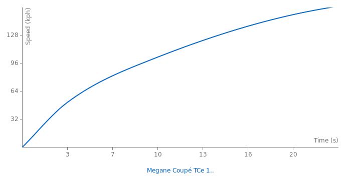 Renault Megane Coupé TCe 180 acceleration graph