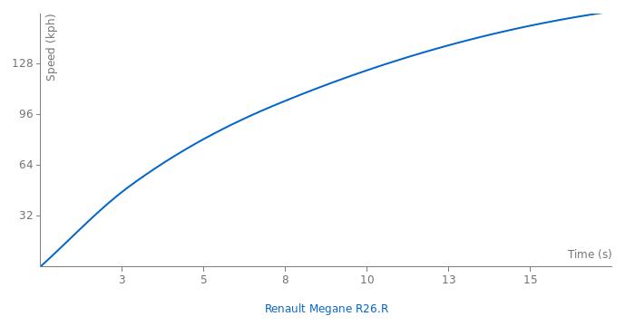 Renault Megane R26.R acceleration graph
