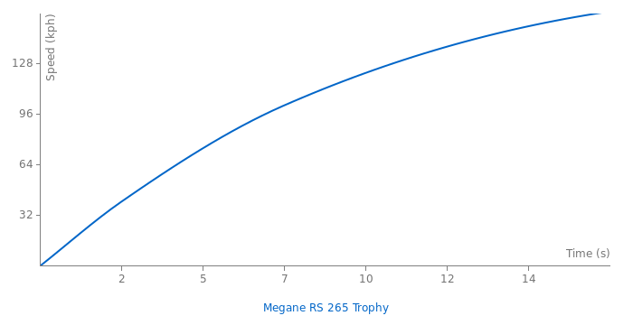 Renault Megane RS 265 Trophy acceleration graph