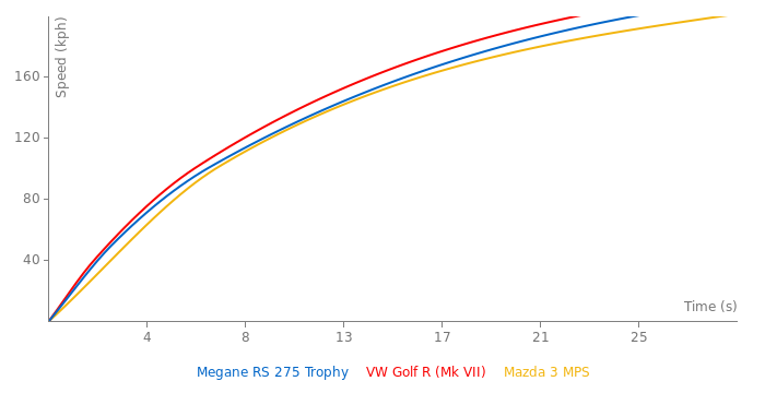 Renault Megane RS 275 Trophy acceleration graph