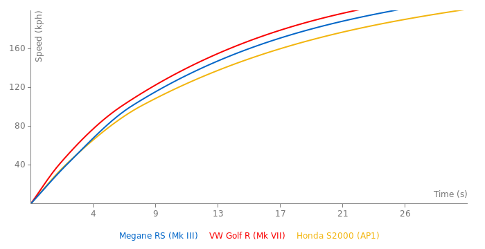 Renault Megane RS acceleration graph