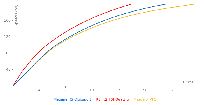 Renault Megane RS Clubsport acceleration graph