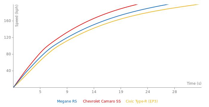 Renault Megane RS  acceleration graph