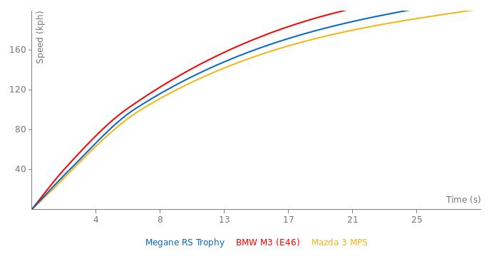 Renault Megane RS Trophy acceleration graph