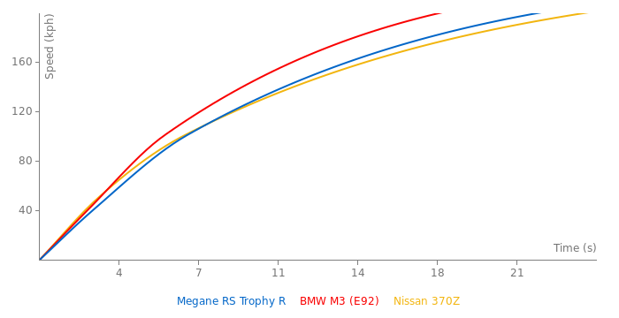 Renault Megane RS Trophy R acceleration graph