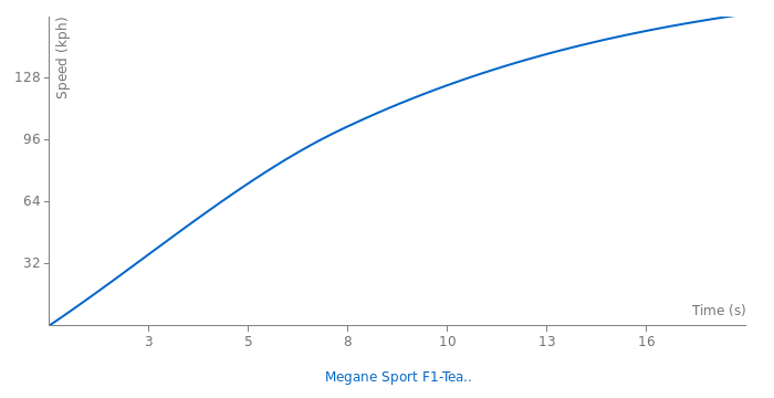 Renault Megane Sport F1-Team R26 acceleration graph