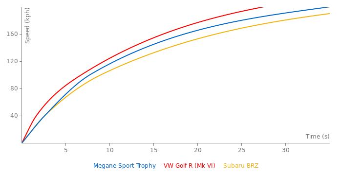 Renault Megane Sport Trophy acceleration graph
