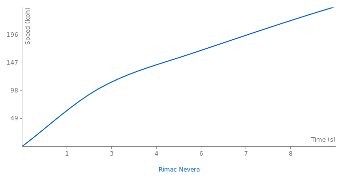 Rimac C_Two acceleration graph