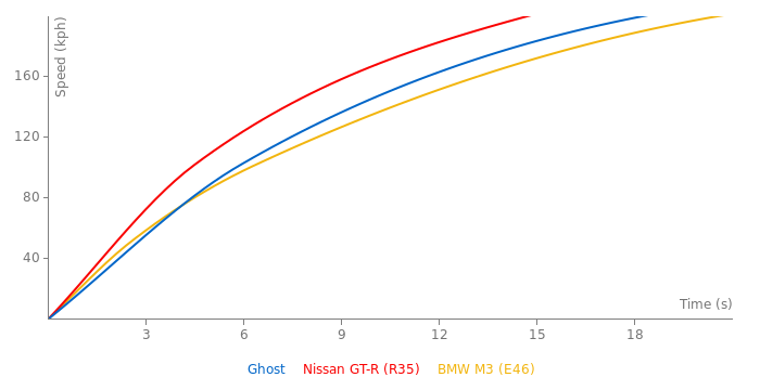 Rolls-Royce Ghost acceleration graph