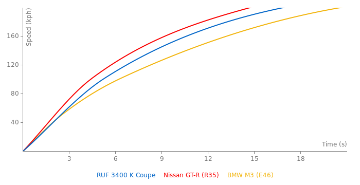 RUF 3400 K Coupe acceleration graph