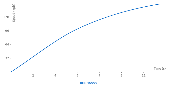 RUF 3600S acceleration graph