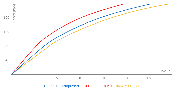 RUF 997 R Kompressor acceleration graph