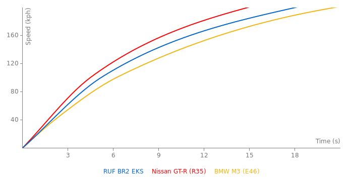 RUF BR2 EKS acceleration graph