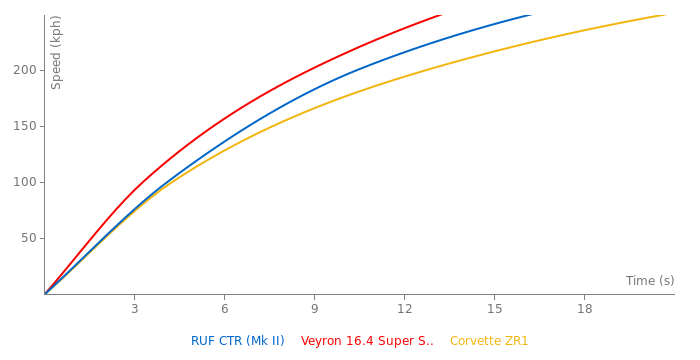 RUF CTR acceleration graph