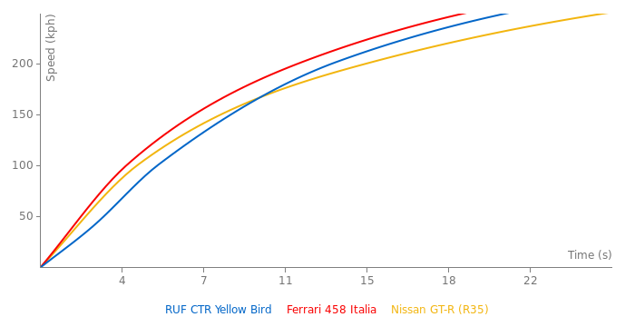 RUF CTR Yellow Bird acceleration graph
