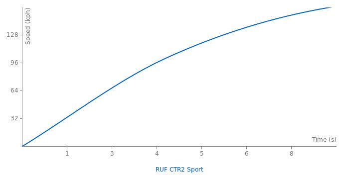 RUF CTR2 Sport acceleration graph