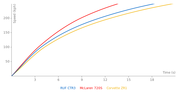 RUF CTR3 acceleration graph