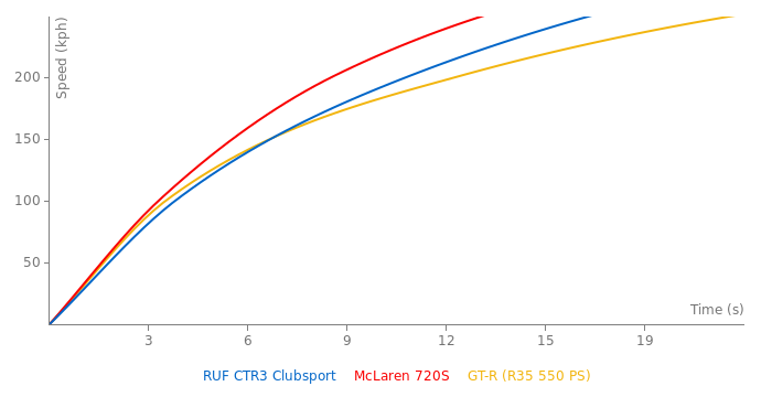 RUF CTR3 Clubsport acceleration graph