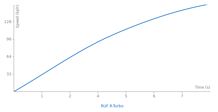 RUF R-Turbo acceleration graph