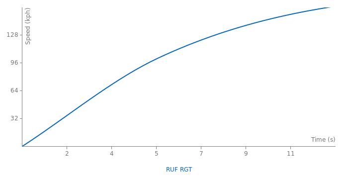 RUF RGT acceleration graph