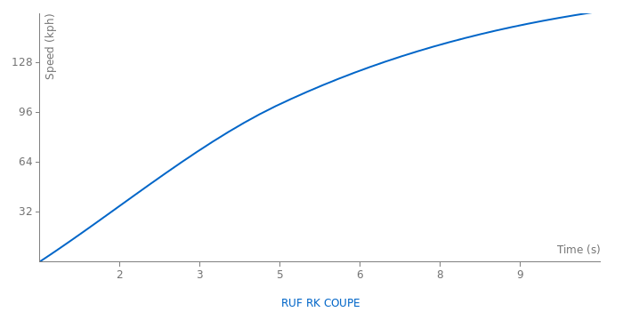 RUF RK COUPE acceleration graph
