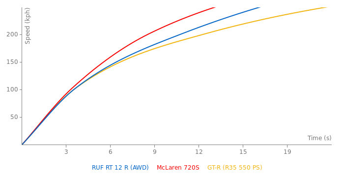 RUF RT 12 R acceleration graph