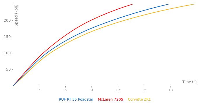 RUF RT 35 Roadster acceleration graph