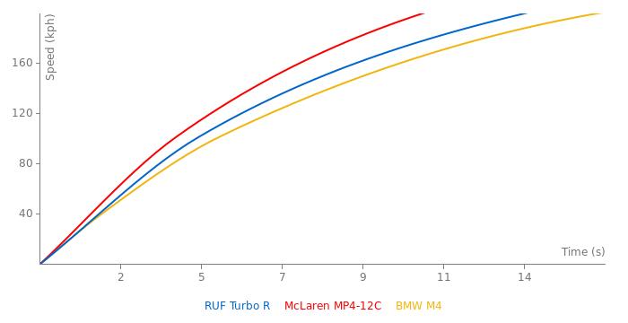 RUF Turbo R acceleration graph