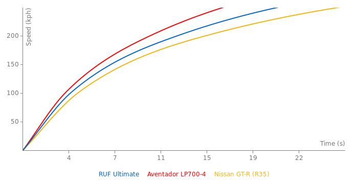 RUF Ultimate acceleration graph
