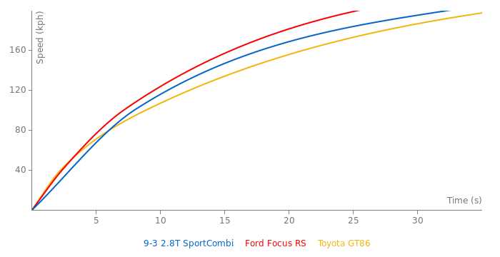 Saab 9-3 Sport Combi/Hatch/Wagon acceleration graph