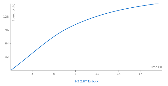 Saab 9-3 Sport Sedan Turbo-X acceleration graph