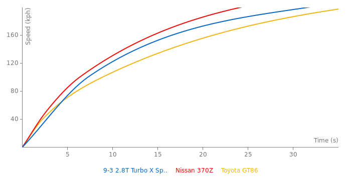 Saab 9-3 Turbo X SportCombi acceleration graph