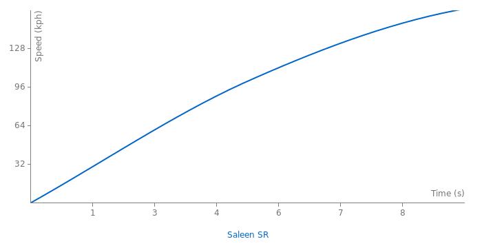 Saleen SR acceleration graph