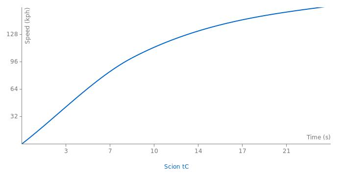 Scion tC acceleration graph