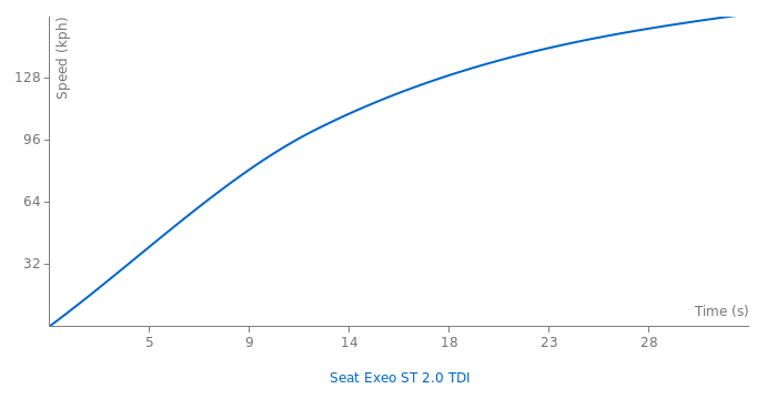 Seat Exeo ST 2.0 TDI acceleration graph