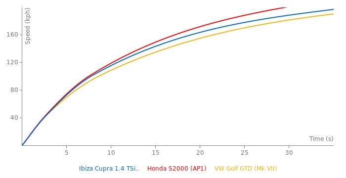 Seat Ibiza Cupra 1.4 TSi 180 acceleration graph