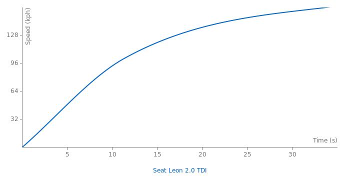 Seat Leon 2.0 TDI acceleration graph