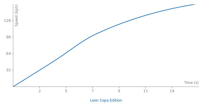 Seat Leon Copa Edition acceleration graph