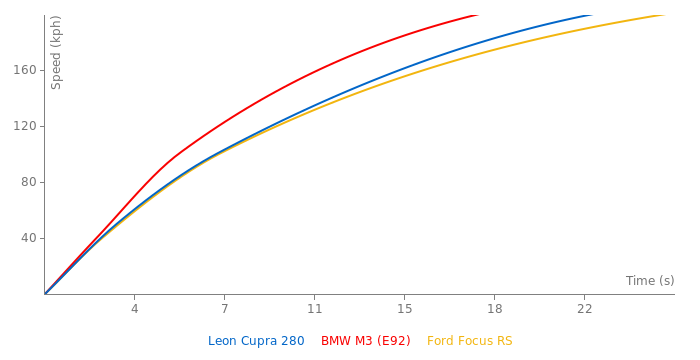 Seat Leon Cupra 280 DSG acceleration graph