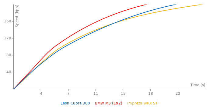 Seat Leon Cupra 300 acceleration graph