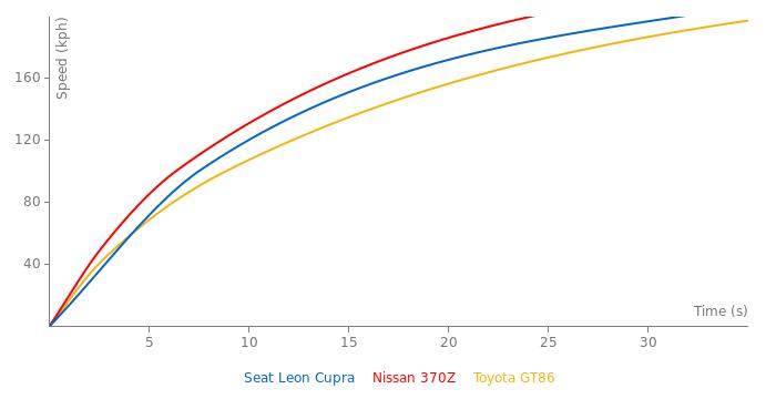 Seat Leon Cupra acceleration graph