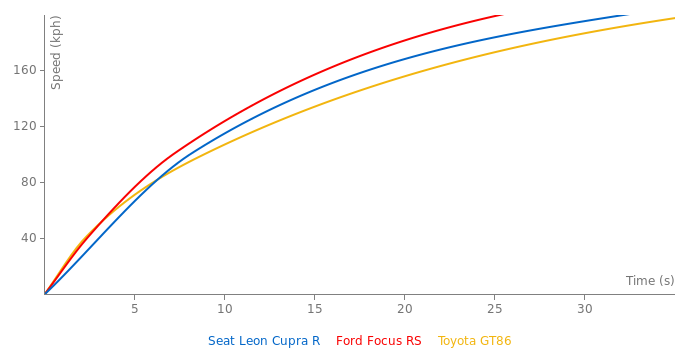 Seat Leon Cupra R acceleration graph