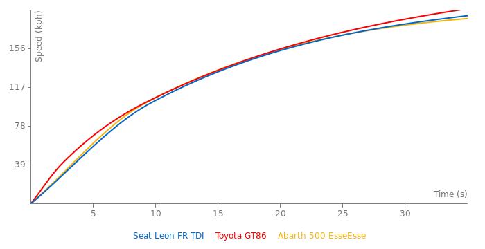 Seat Leon FR TDI acceleration graph