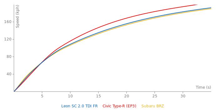 Seat Leon SC 2.0 TDI FR acceleration graph