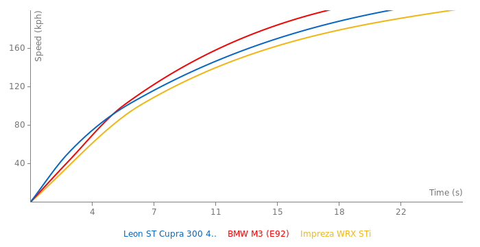 Seat Leon ST Cupra 300 4Drive acceleration graph