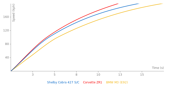 Shelby Cobra 427 S/C acceleration graph